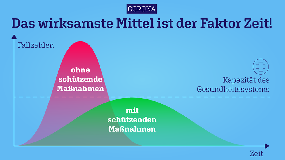 Grafik Ausbreitung